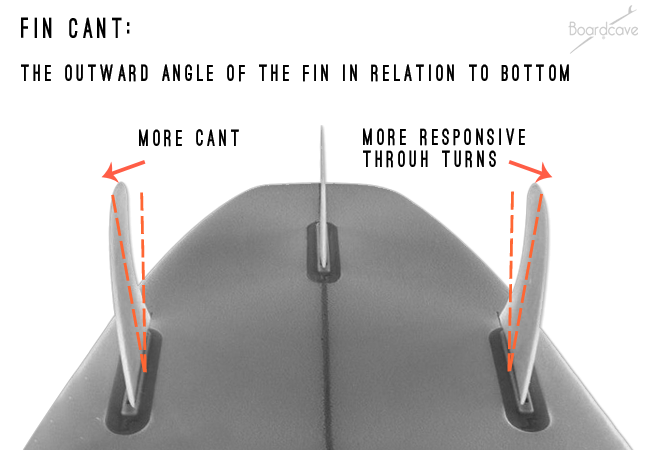 Surfboard Fin cant explained