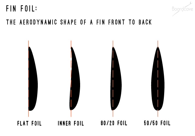 Surfboard Fin foil explained