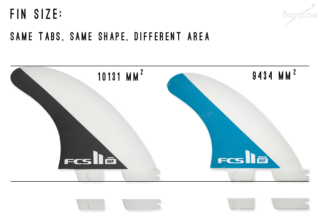 Surfboard Fin Size explained with FCS II